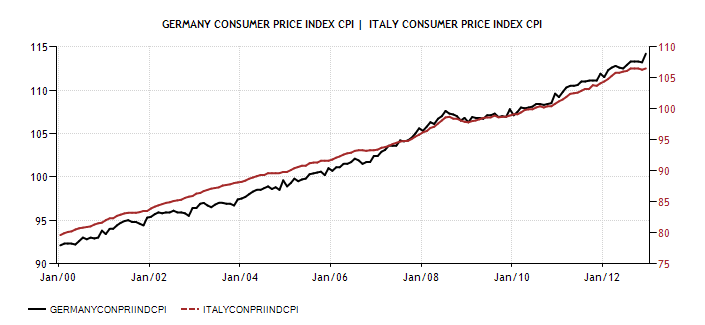 Germany Consumer Price Index CPI vs ITA 2001 12 Actual Data Forecasts Diciamola Tutta: Mario Monti ha fatto un Disastro (e la Germania ringrazia). Ecco perchè