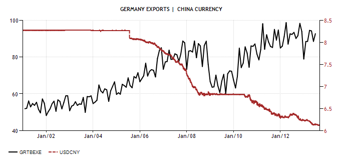 Germany Exports vs CHI Curr Actual Value Historical Data Forecast Diciamola Tutta: Mario Monti ha fatto un Disastro (e la Germania ringrazia). Ecco perchè