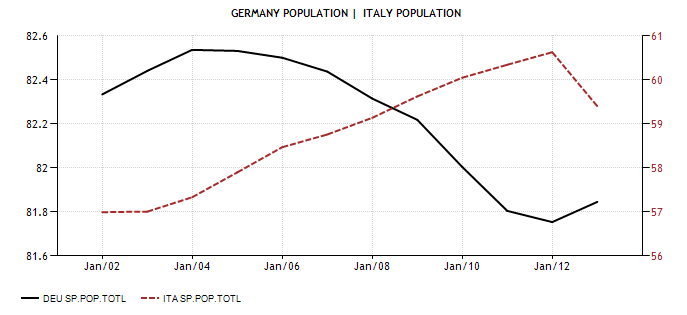 Germany ITA 2001 13 Population Actual Value Historical Data Forecast Diciamola Tutta: Mario Monti ha fatto un Disastro (e la Germania ringrazia). Ecco perchè