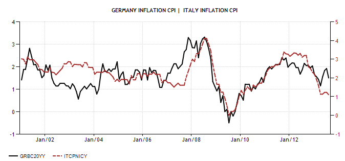 Germany and ITA Inflation Rate 2001 2012 Actual Value Historical Data Forecast Diciamola Tutta: Mario Monti ha fatto un Disastro (e la Germania ringrazia). Ecco perchè