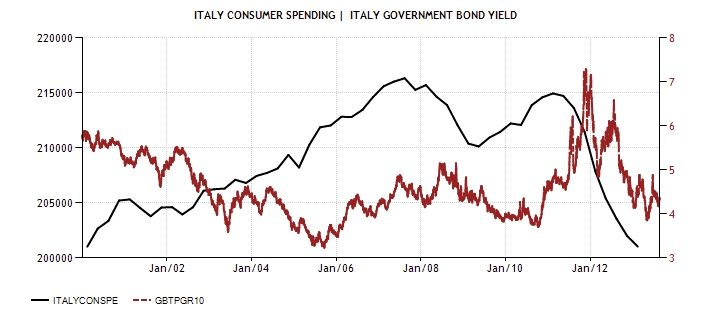 ITA Consumer spending and Bonds Diciamola Tutta: Mario Monti ha fatto un Disastro (e la Germania ringrazia). Ecco perchè