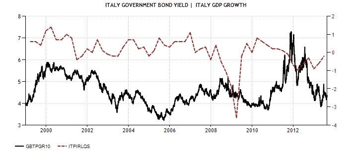 ITA GER 10YRS vs GROWTH ITA 1999 Diciamola Tutta: Mario Monti ha fatto un Disastro (e la Germania ringrazia). Ecco perchè