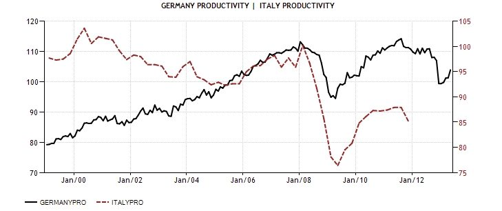 ITA GER CPI Productivity index 1999 Diciamola Tutta: Mario Monti ha fatto un Disastro (e la Germania ringrazia). Ecco perchè