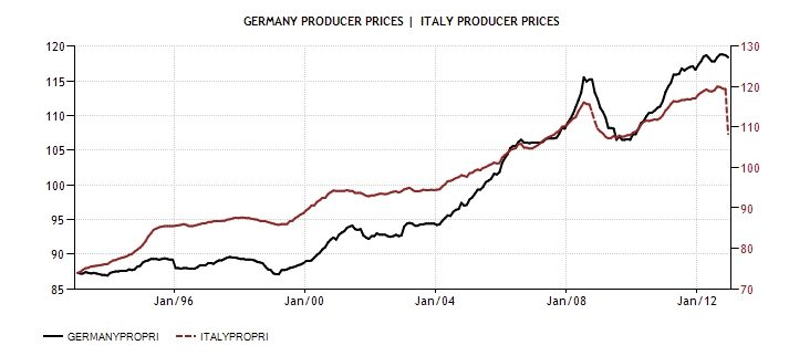 ITA GER Producer Price rate Diciamola Tutta: Mario Monti ha fatto un Disastro (e la Germania ringrazia). Ecco perchè