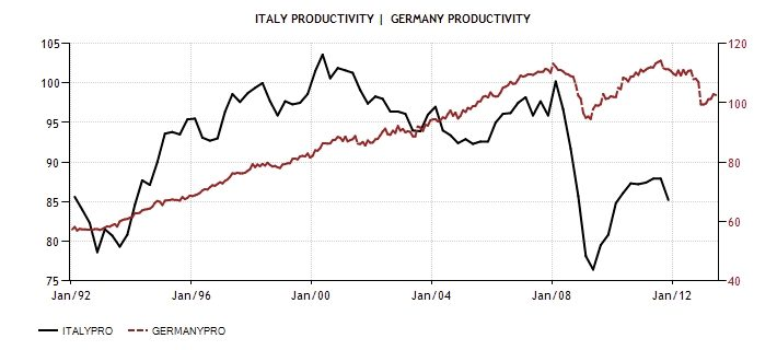 ITA GER Productivity 1992-2013