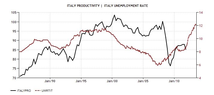 ITA Productivity and Uneployment 1985 2013 Diciamola Tutta: Mario Monti ha fatto un Disastro (e la Germania ringrazia). Ecco perchè