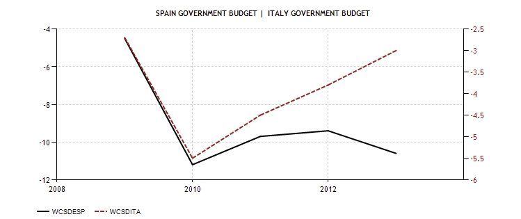 SPA ITA Government Budget 2009 2013 Diciamola Tutta: Mario Monti ha fatto un Disastro (e la Germania ringrazia). Ecco perchè