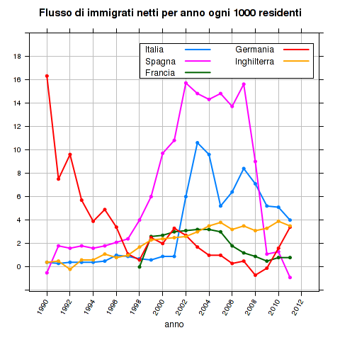 how to find net migration rate