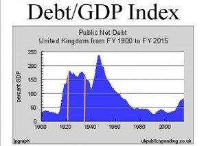 graph debt_gdp index